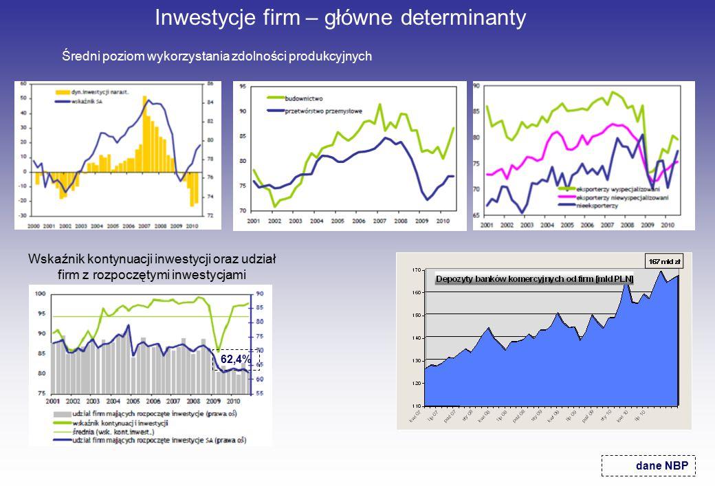 Inwestycje firm – główne determinanty Średni poziom wykorzystania zdolności produkcyjnych dane NBP Wskaźnik kontynuacji inwestycji oraz udział firm z rozpoczętymi inwestycjami 62,4%