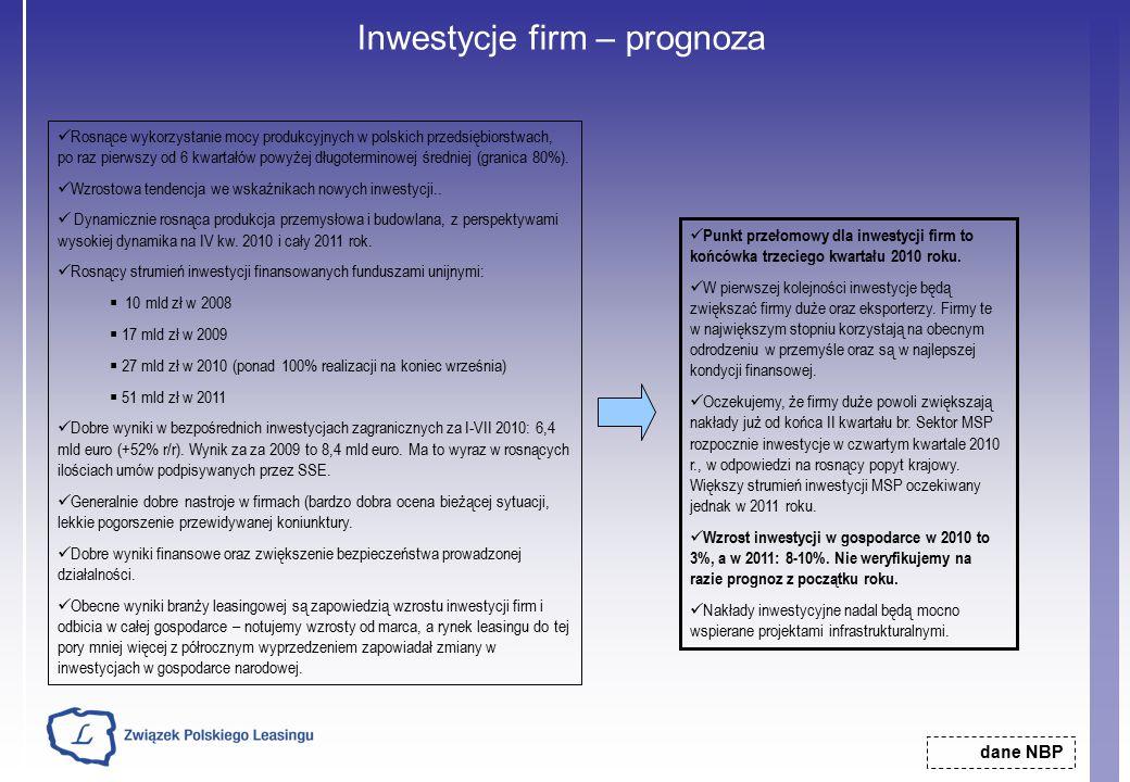 Inwestycje firm – prognoza dane NBP Rosnące wykorzystanie mocy produkcyjnych w polskich przedsiębiorstwach, po raz pierwszy od 6 kwartałów powyżej długoterminowej średniej (granica 80%).