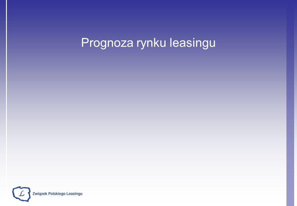 Prognoza rynku leasingu