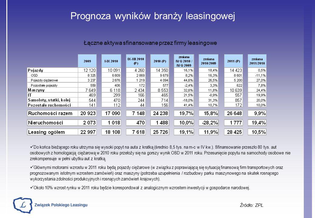 Prognoza wyników branży leasingowej Źródło: ZPL Łączne aktywa sfinansowane przez firmy leasingowe Do końca bieżącego roku utrzyma się wysoki popyt na auta z kratką (średnio 8,5 tys.