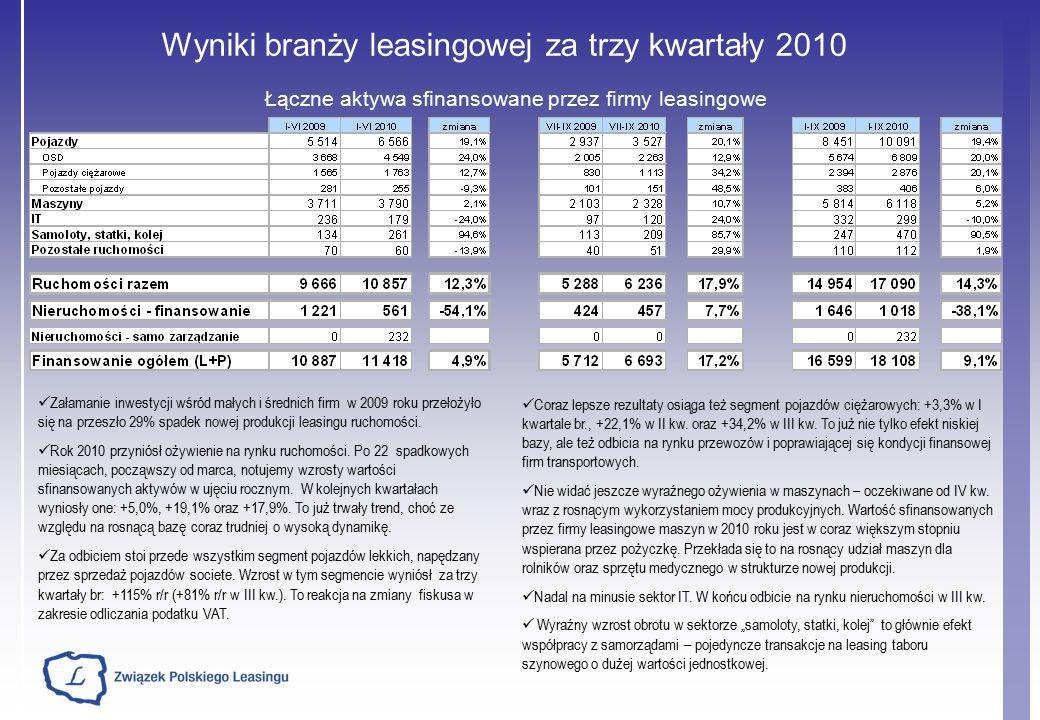 Wyniki branży leasingowej za trzy kwartały 2010 Łączne aktywa sfinansowane przez firmy leasingowe Coraz lepsze rezultaty osiąga też segment pojazdów ciężarowych: +3,3% w I kwartale br., +22,1% w II kw.