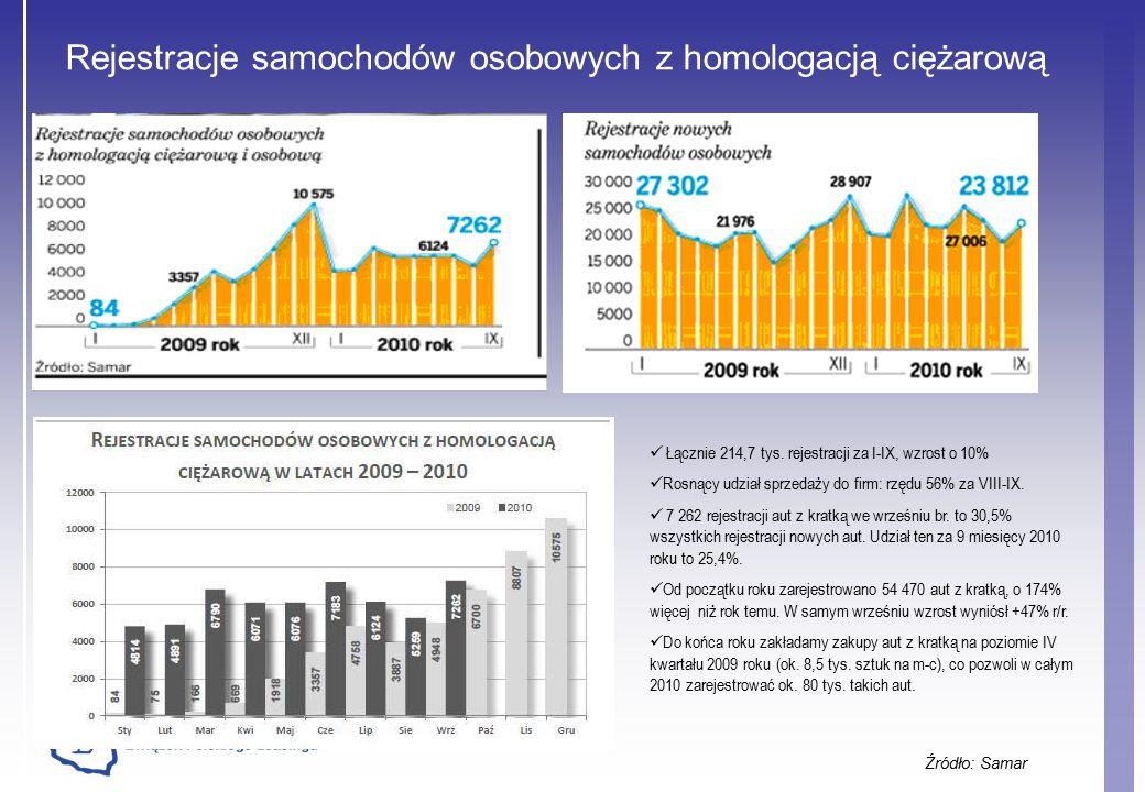 Rejestracje samochodów osobowych z homologacją ciężarową Źródło: Samar Łącznie 214,7 tys.