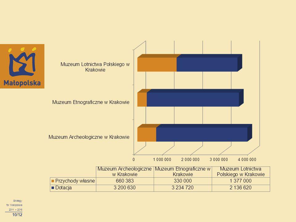 Strategy for Malopolska 2011 – 2016 10/12