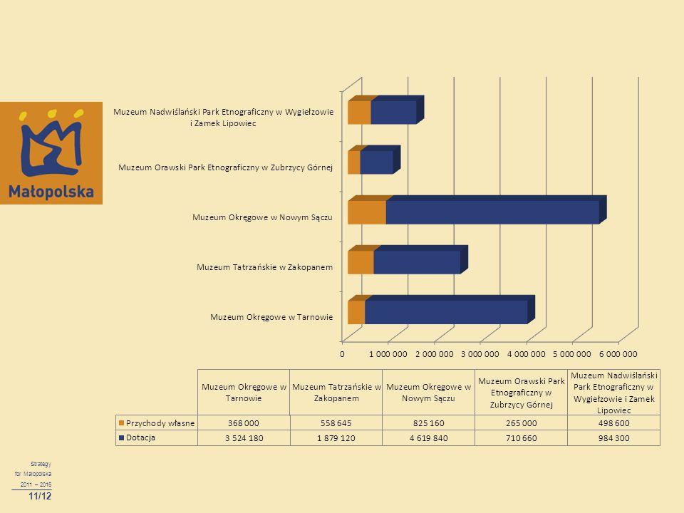 Strategy for Malopolska 2011 – 2016 11/12