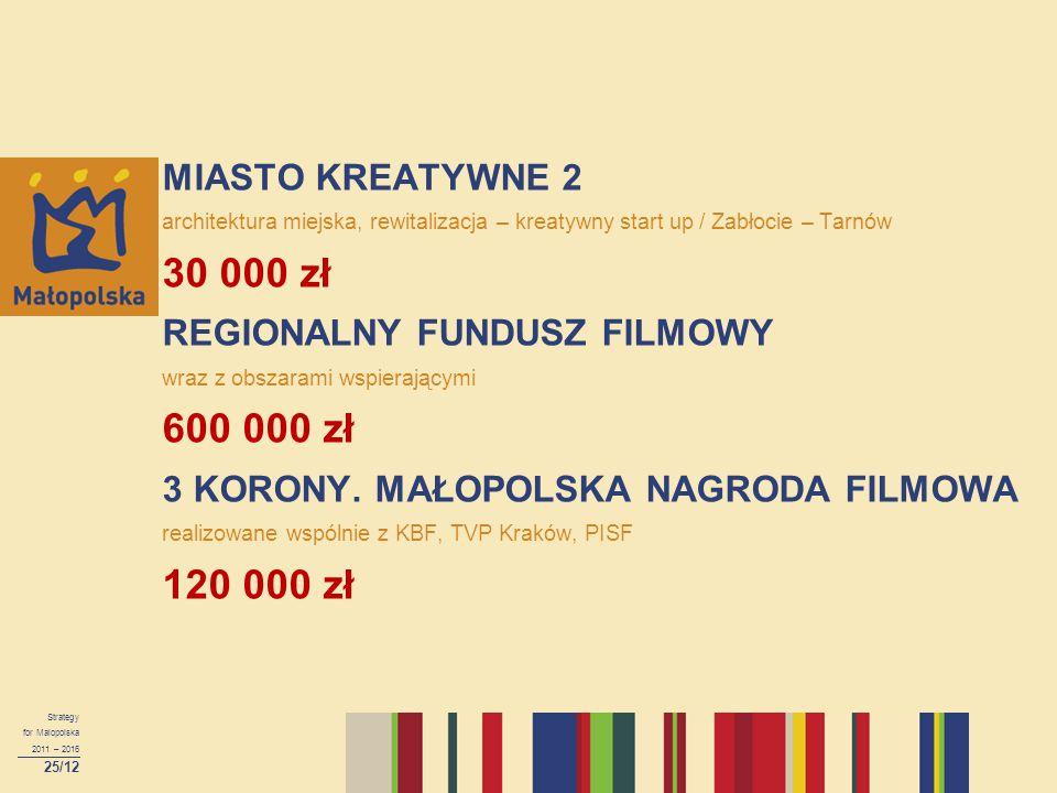 Strategy for Malopolska 2011 – 2016 25/12 MIASTO KREATYWNE 2 architektura miejska, rewitalizacja – kreatywny start up / Zabłocie – Tarnów 30 000 zł RE