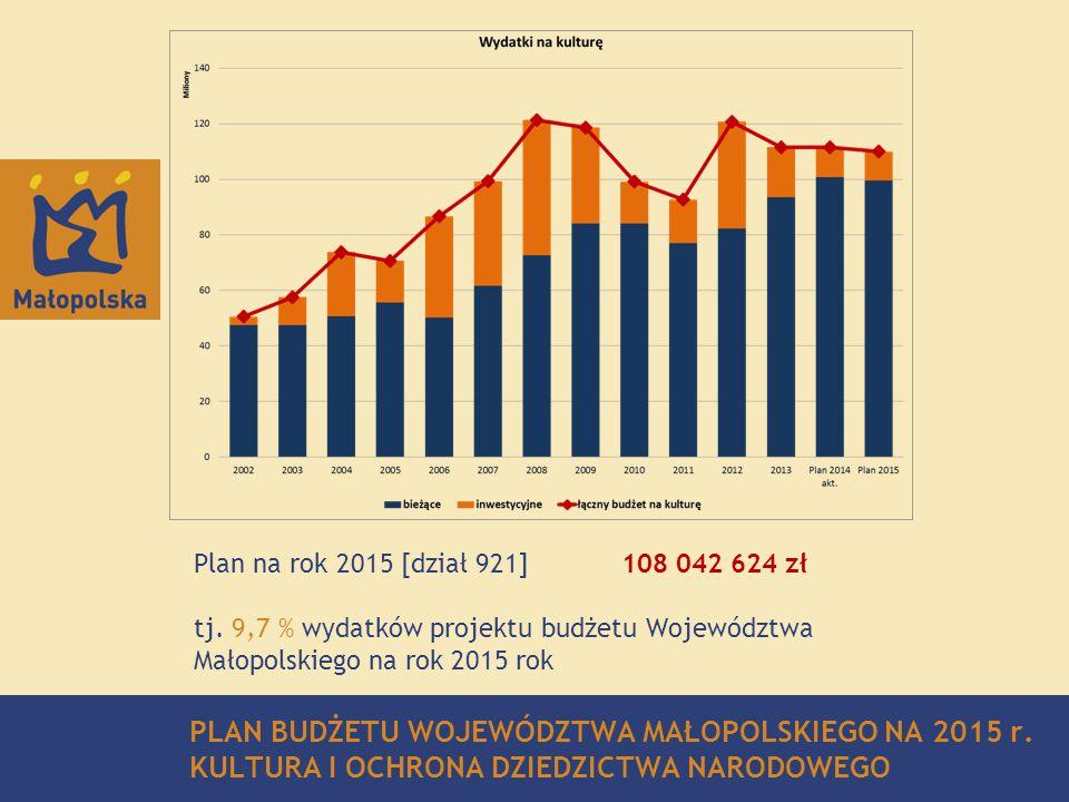 Strategy for Malopolska 2011 – 2016 3/19 PLAN BUDŻETU WOJEWÓDZTWA MAŁOPOLSKIEGO NA 2015 r. KULTURA I OCHRONA DZIEDZICTWA NARODOWEGO Plan na rok 2015 [