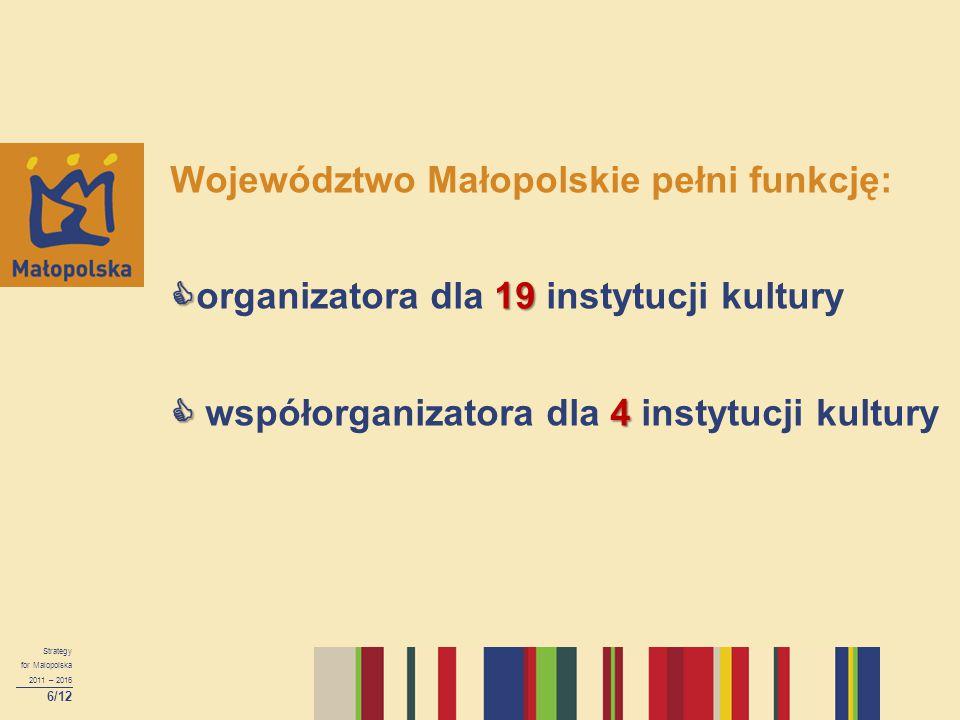  19  4 Województwo Małopolskie pełni funkcję:  organizatora dla 19 instytucji kultury  współorganizatora dla 4 instytucji kultury Strategy for Mal
