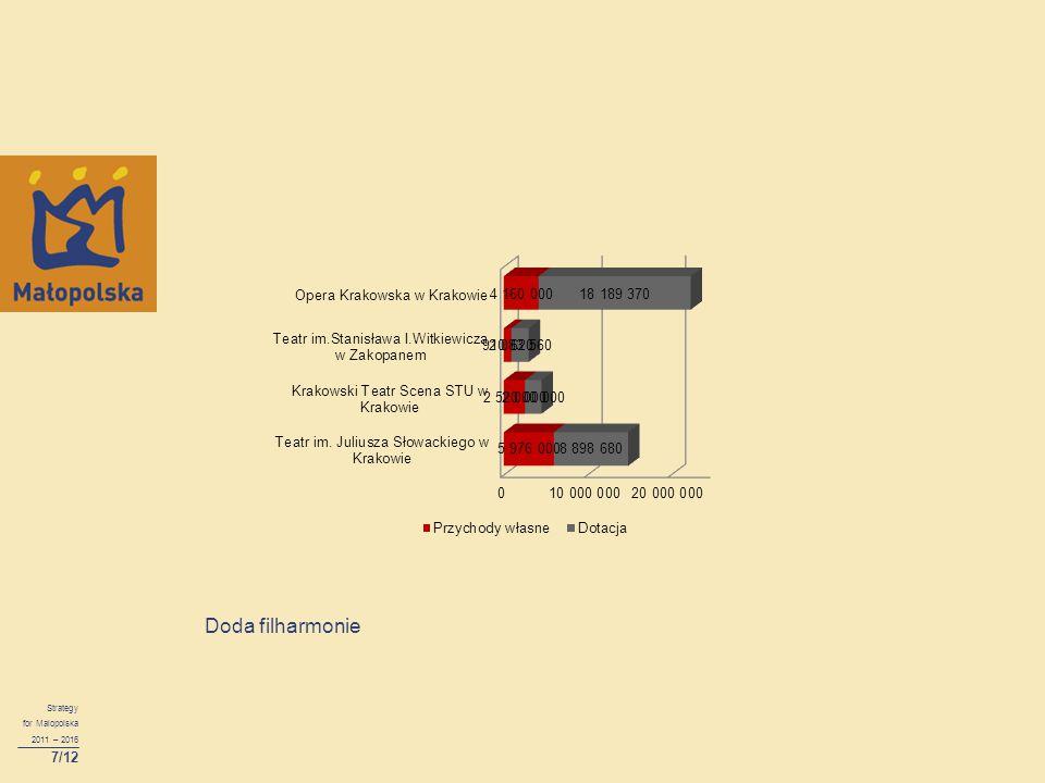 Doda filharmonie Strategy for Malopolska 2011 – 2016 7/12
