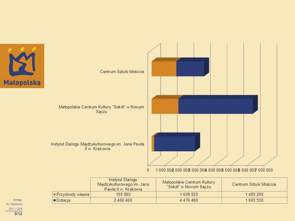 Strategy for Malopolska 2011 – 2016 8/12