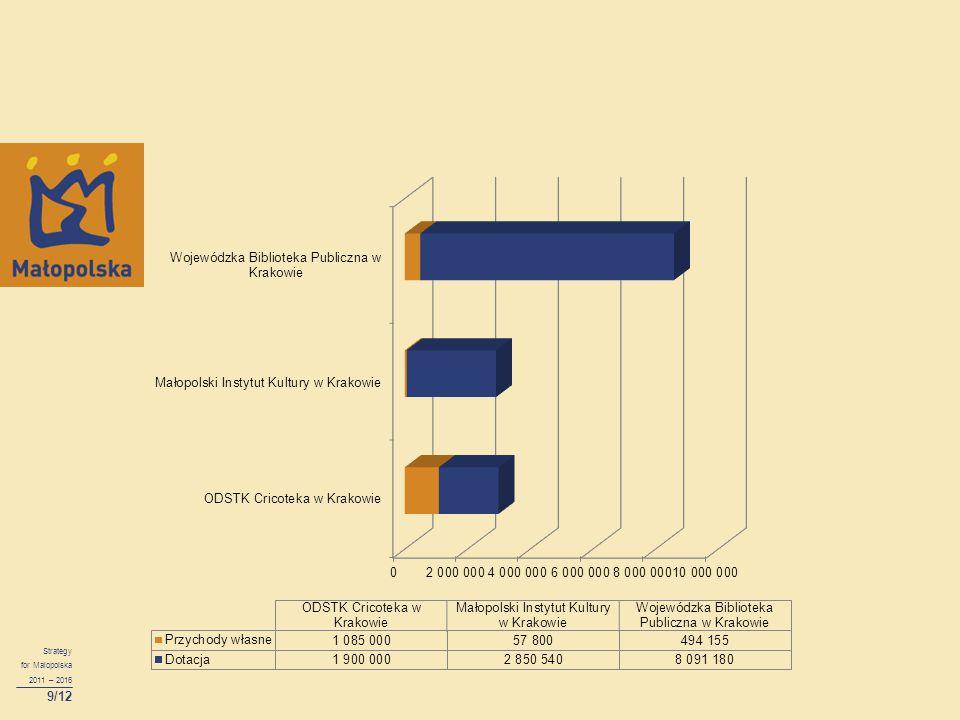 Strategy for Malopolska 2011 – 2016 9/12