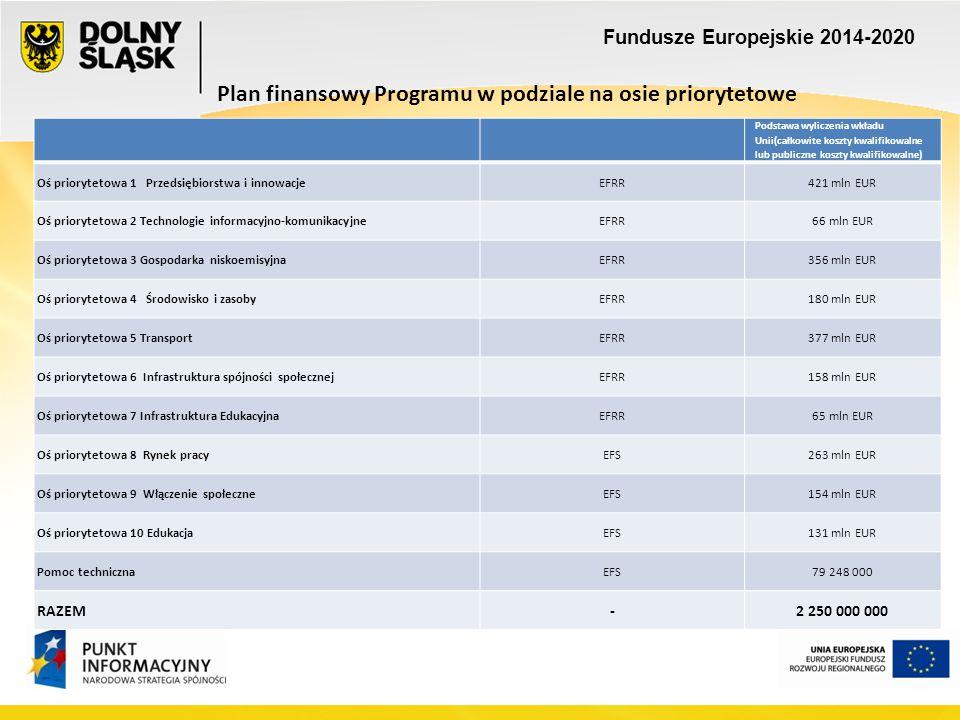 Fundusze Europejskie 2014-2020 Plan finansowy Programu w podziale na osie priorytetowe Podstawa wyliczenia wkładu Unii(całkowite koszty kwalifikowalne