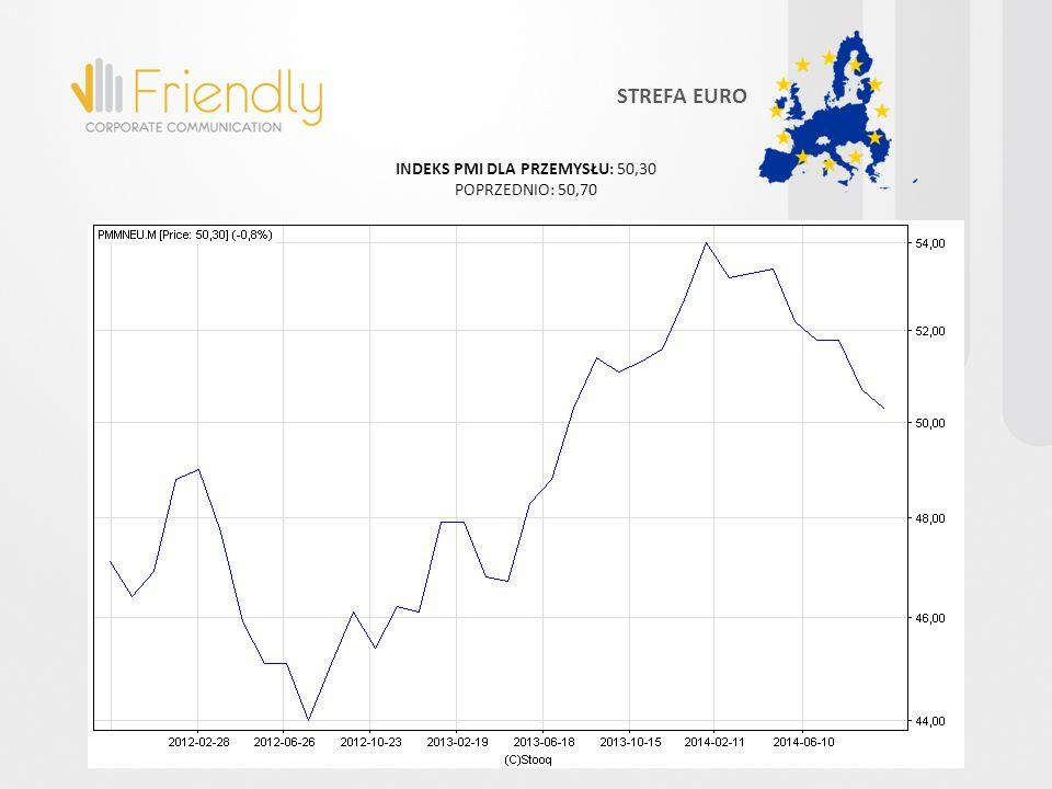 INDEKS PMI DLA PRZEMYSŁU: 50,30 POPRZEDNIO: 50,70 STREFA EURO