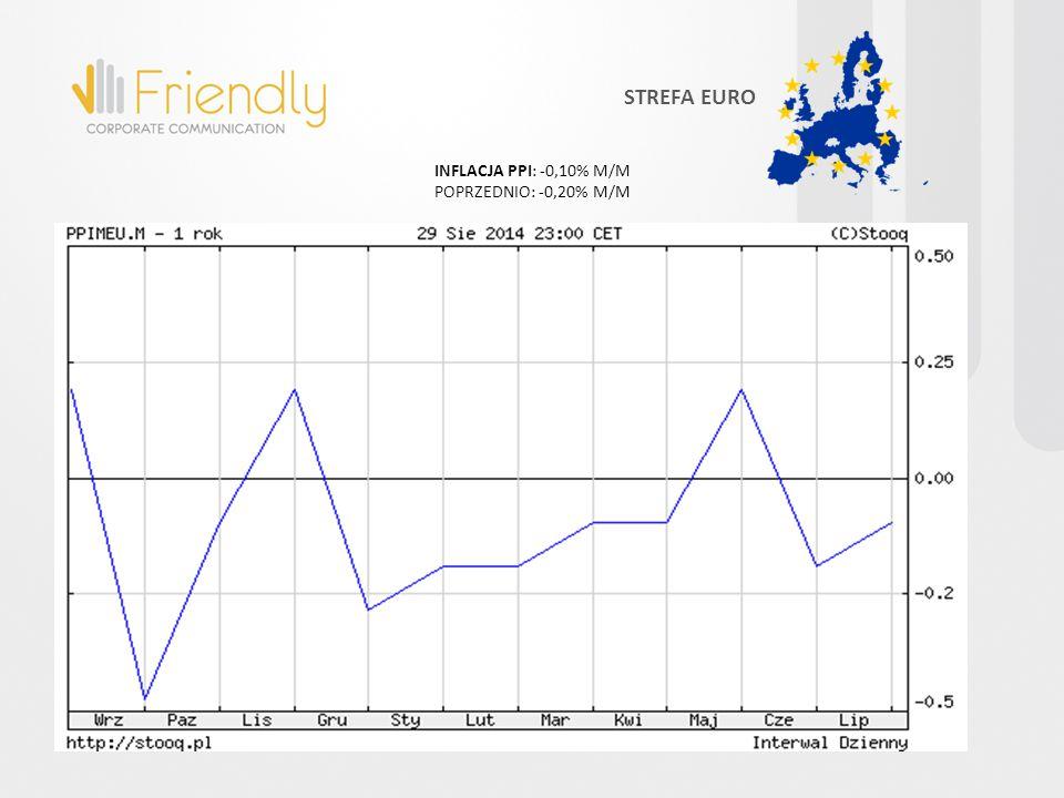 INFLACJA PPI: -1,40% R/R POPRZEDNIO: -1,30% R/R STREFA EURO