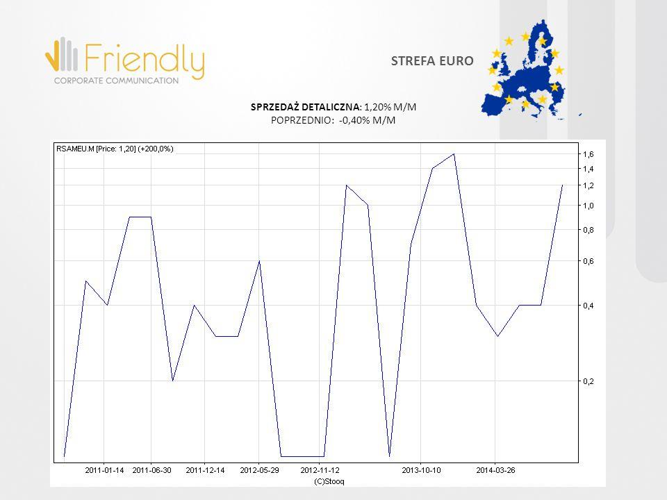 SPRZEDAŻ DETALICZNA: 1,20% M/M POPRZEDNIO: -0,40% M/M STREFA EURO