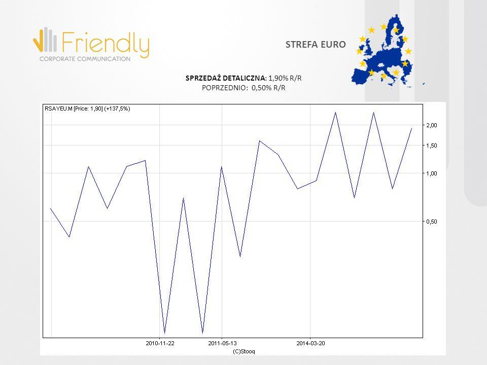SPRZEDAŻ DETALICZNA: 1,90% R/R POPRZEDNIO: 0,50% R/R STREFA EURO