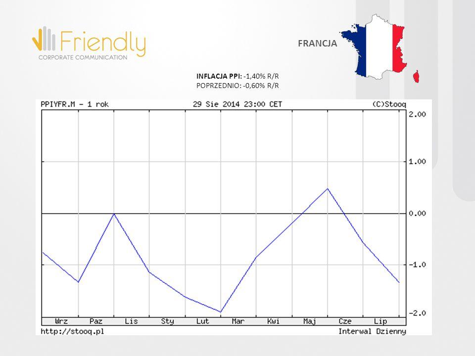INFLACJA PPI: -1,40% R/R POPRZEDNIO: -0,60% R/R FRANCJA