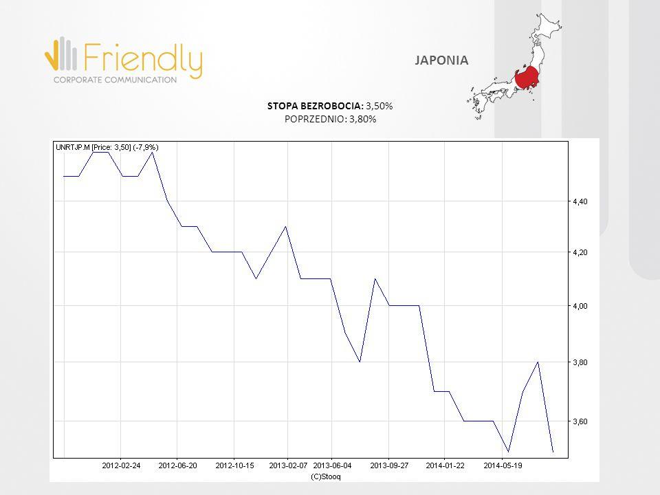 STOPA BEZROBOCIA: 3,50% POPRZEDNIO: 3,80% JAPONIA