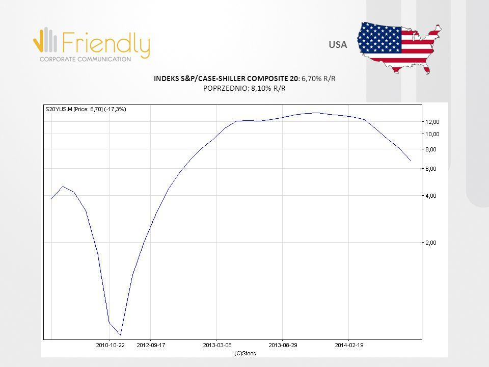 INDEKS S&P/CASE-SHILLER COMPOSITE 20: 6,70% R/R POPRZEDNIO: 8,10% R/R USA