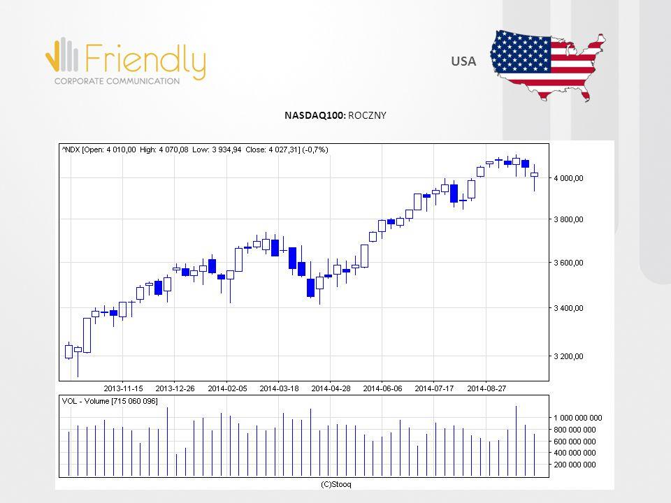 NASDAQ100: MIESIĘCZNY USA
