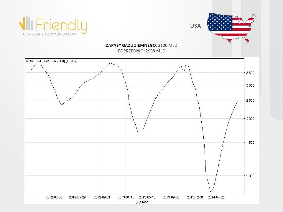 STOPA BEZROBOCIA: 5,90% POPRZEDNIO: 6,10% USA