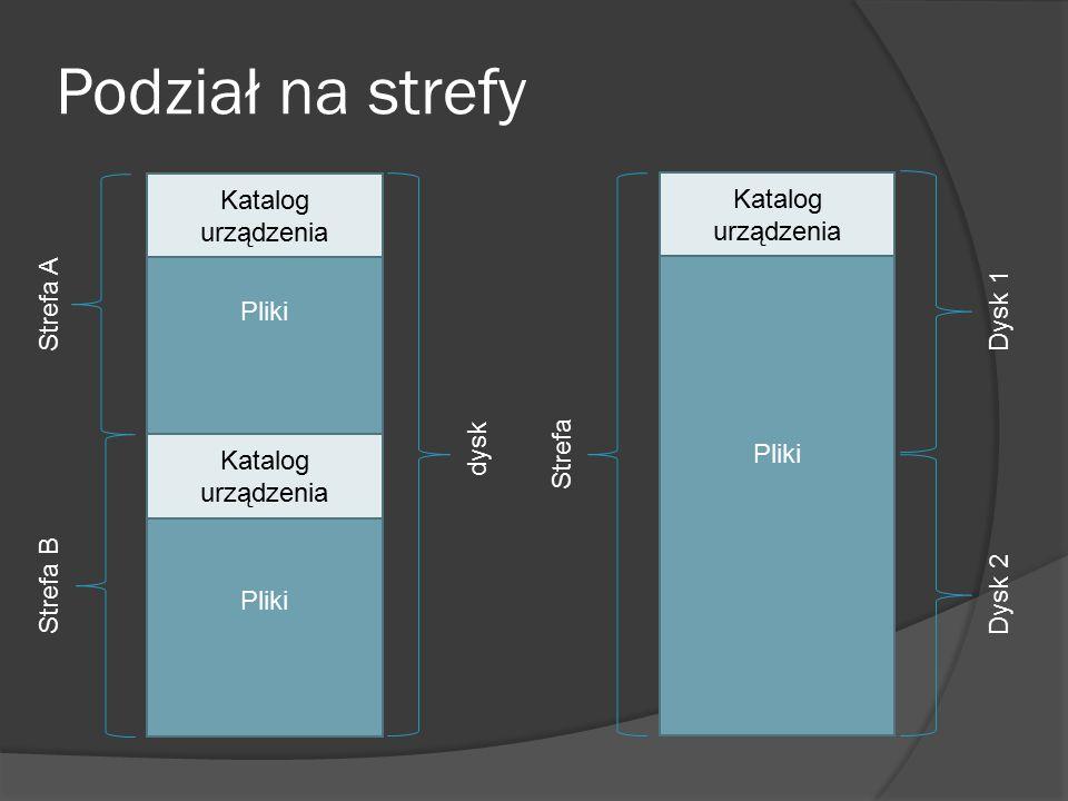 Podział na strefy Pliki Katalog urządzenia Strefa A Strefa B dysk Pliki Katalog urządzenia Strefa Dysk 1 Dysk 2
