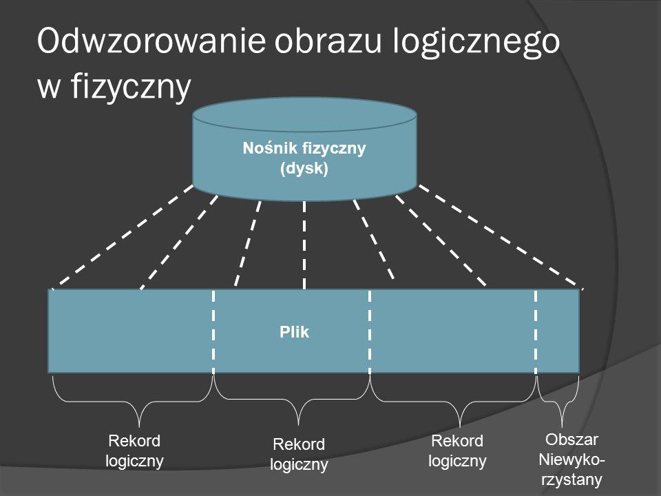 Odwzorowanie obrazu logicznego w fizyczny Nośnik fizyczny (dysk) Plik Rekord logiczny Rekord logiczny Rekord logiczny Obszar Niewyko- rzystany