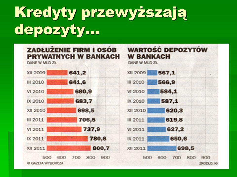 Kredyty przewyższają depozyty…
