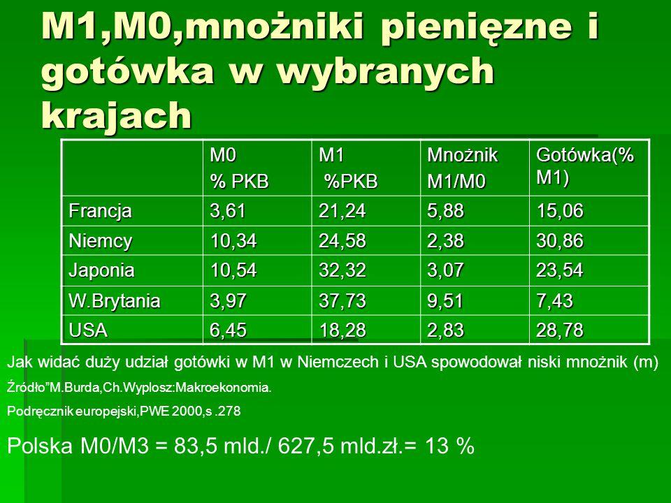 M1,M0,mnożniki pienięzne i gotówka w wybranych krajach M0 % PKB M1 %PKB %PKBMnożnikM1/M0 Gotówka(% M1) Francja3,6121,245,8815,06 Niemcy10,3424,582,383
