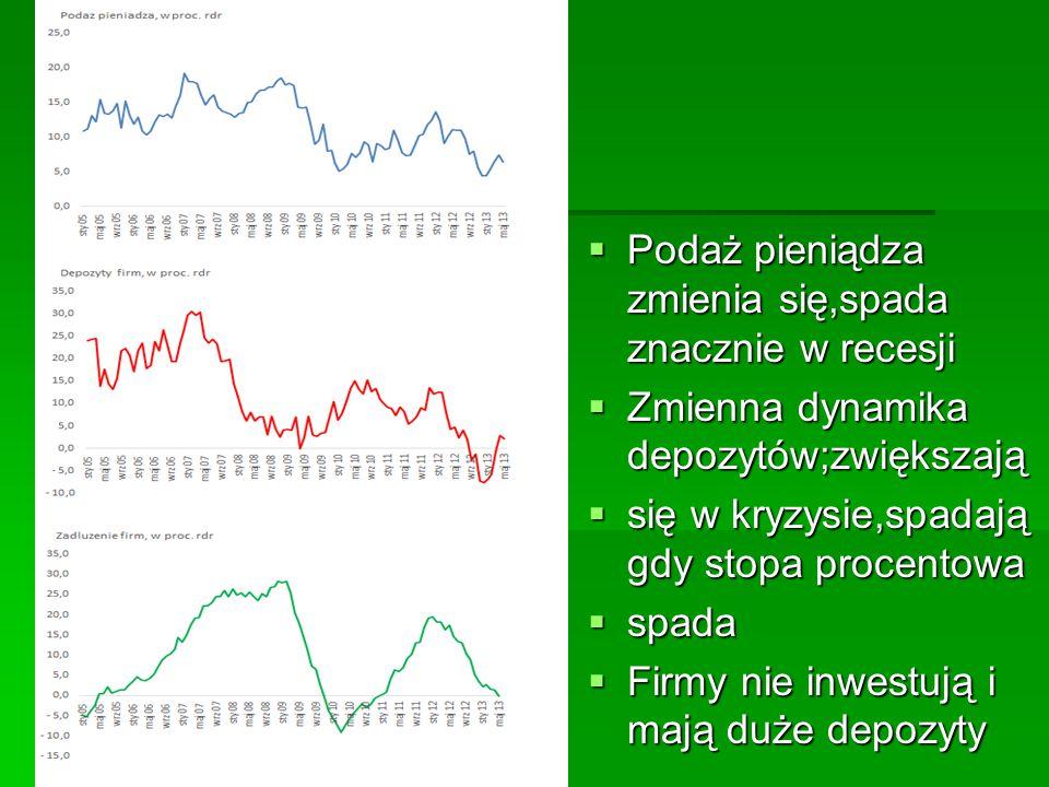  Podaż pieniądza zmienia się,spada znacznie w recesji  Zmienna dynamika depozytów;zwiększają  się w kryzysie,spadają gdy stopa procentowa  spada 