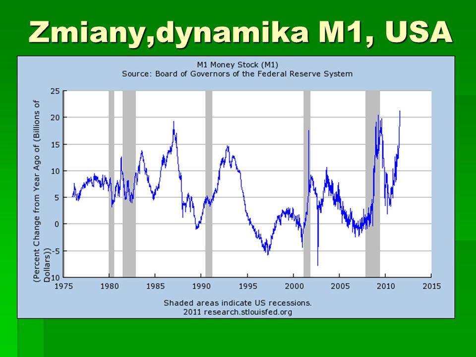 Zmiany,dynamika M1, USA