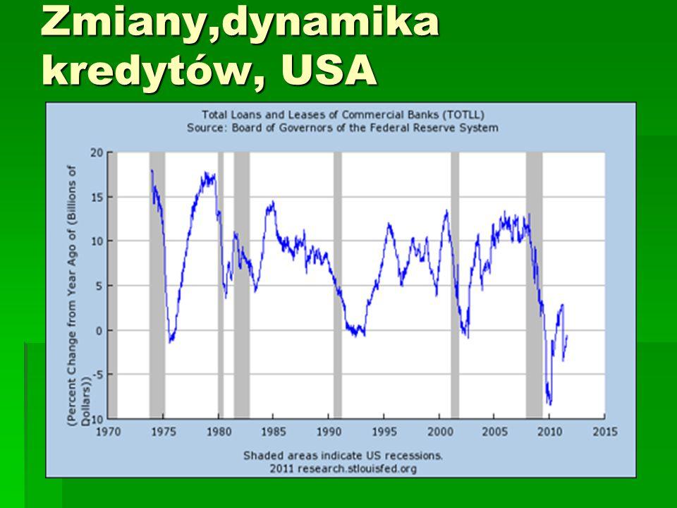 Zmiany,dynamika kredytów, USA