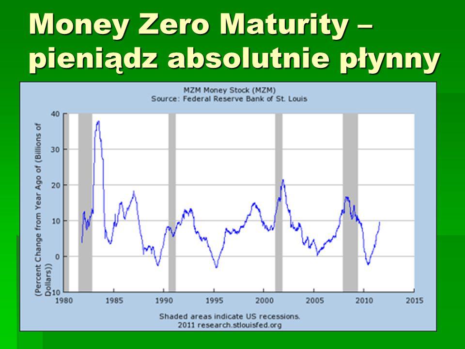 Money Zero Maturity – pieniądz absolutnie płynny