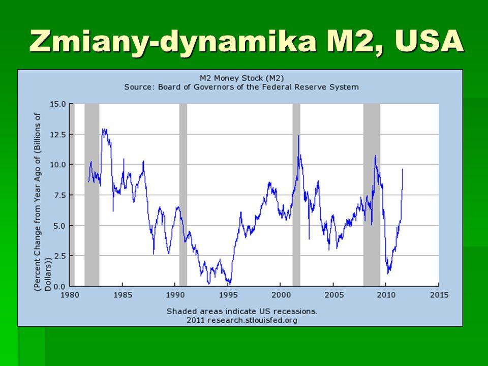 Zmiany-dynamika M2, USA