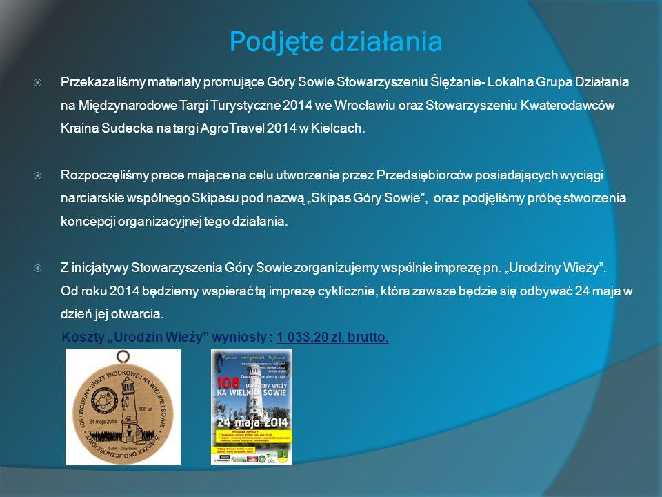 Podjęte działania  Przekazaliśmy materiały promujące Góry Sowie Stowarzyszeniu Ślężanie- Lokalna Grupa Działania na Międzynarodowe Targi Turystyczne