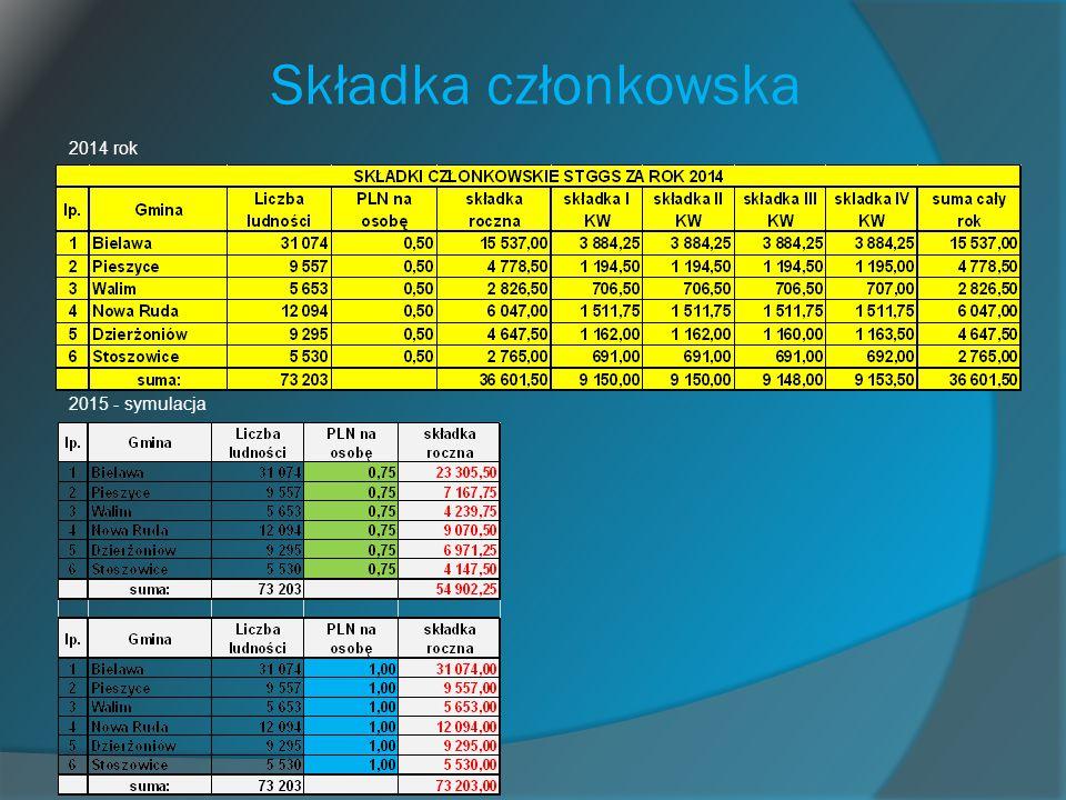 Składka członkowska 2014 rok 2015 - symulacja