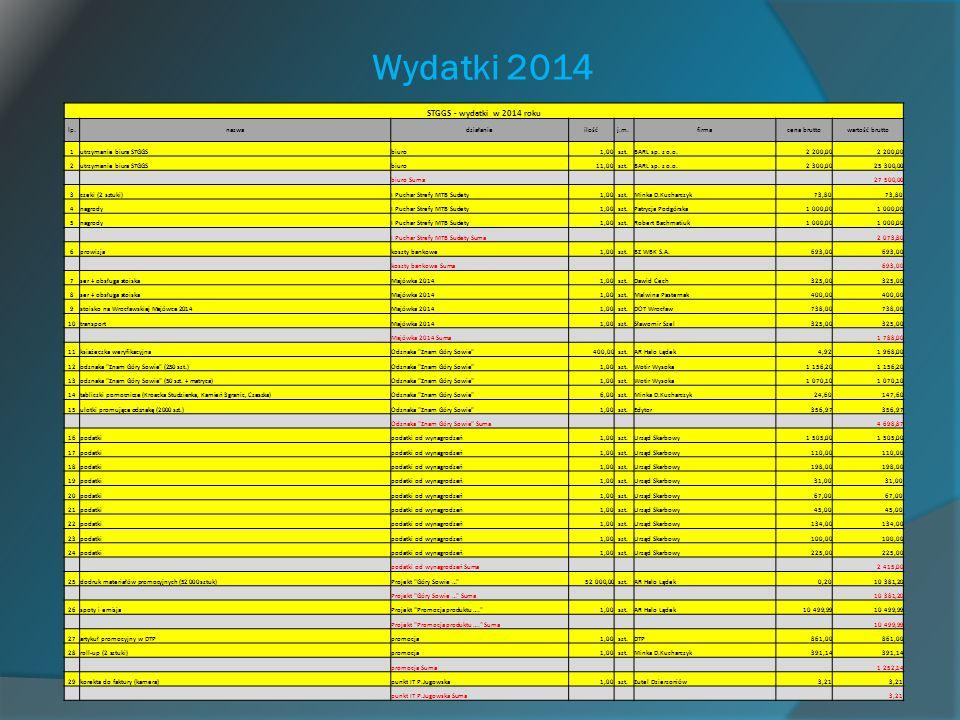 Wydatki 2014 STGGS - wydatki w 2014 roku lp.nazwadziałanieilośćj.m.firmacena bruttowartość brutto 1utrzymanie biura STGGSbiuro1,00szt.BARL sp. z o.o.2
