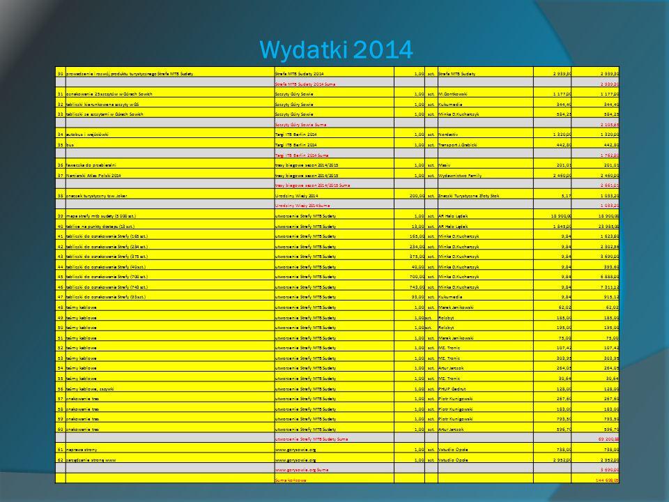 Wydatki 2014 30prowadzenie i rozwój produktu turystycznego Strefa MTB SudetyStrefa MTB Sudety 20141,00szt.Strefa MTB Sudety2 939,30 Strefa MTB Sudety