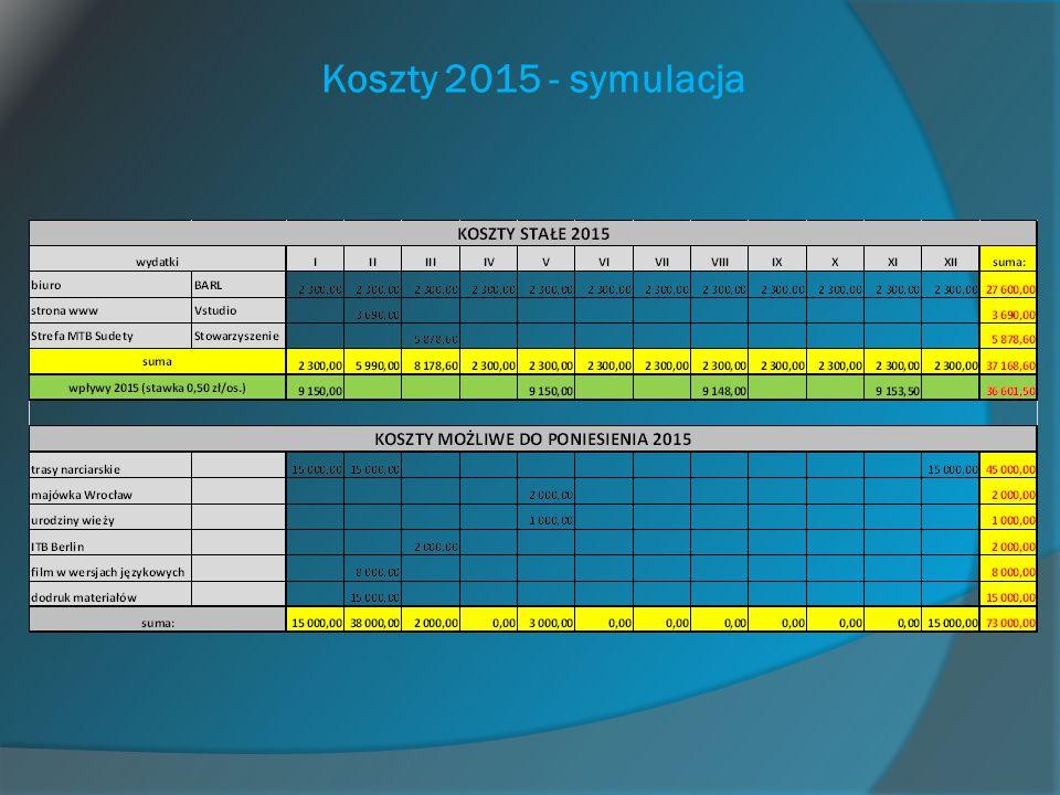 Koszty 2015 - symulacja