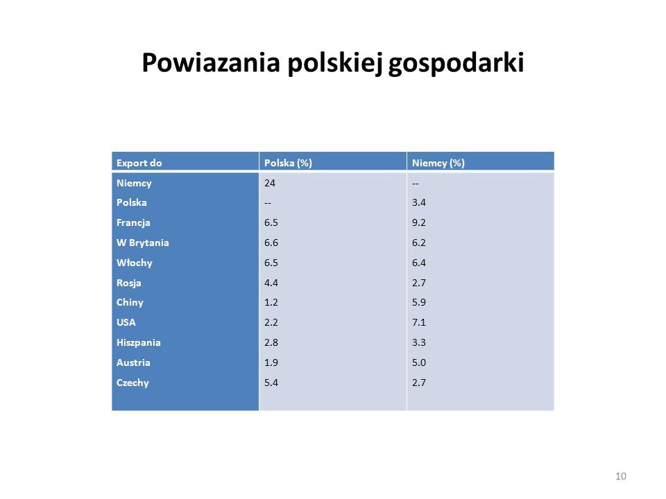 Powiazania polskiej gospodarki Export doPolska (%)Niemcy (%) Niemcy Polska Francja W Brytania Włochy Rosja Chiny USA Hiszpania Austria Czechy 24 -- 6.5 6.6 6.5 4.4 1.2 2.2 2.8 1.9 5.4 -- 3.4 9.2 6.2 6.4 2.7 5.9 7.1 3.3 5.0 2.7 10