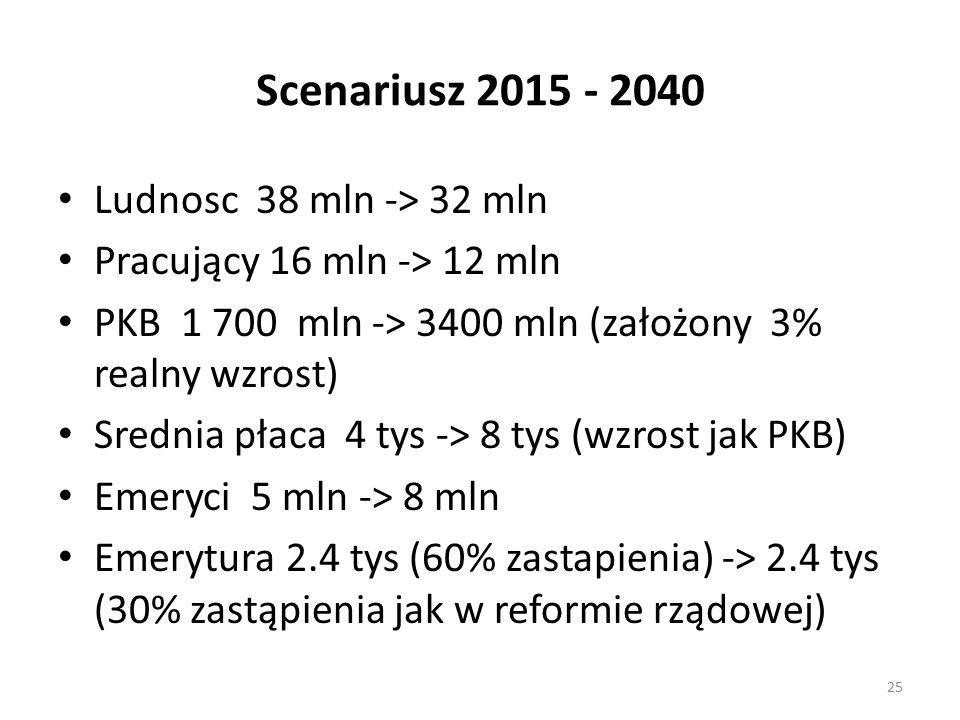 Scenariusz 2015 - 2040 Ludnosc 38 mln -> 32 mln Pracujący 16 mln -> 12 mln PKB 1 700 mln -> 3400 mln (założony 3% realny wzrost) Srednia płaca 4 tys -> 8 tys (wzrost jak PKB) Emeryci 5 mln -> 8 mln Emerytura 2.4 tys (60% zastapienia) -> 2.4 tys (30% zastąpienia jak w reformie rządowej) 25