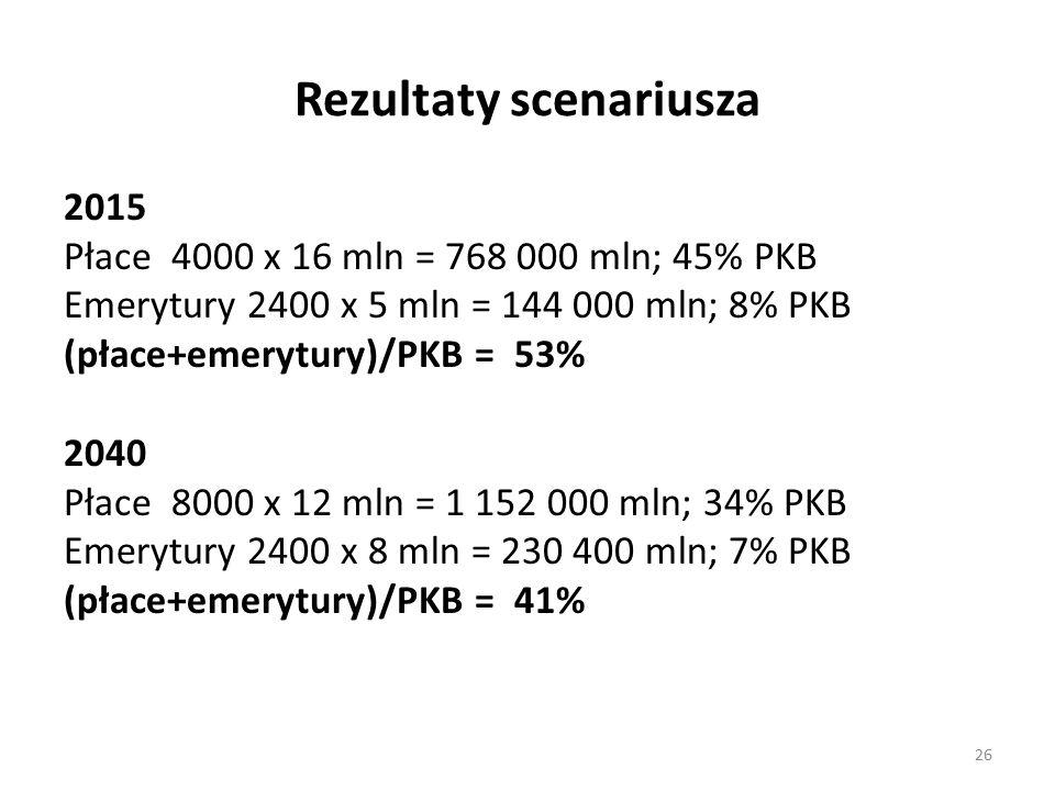 Rezultaty scenariusza 2015 Płace 4000 x 16 mln = 768 000 mln; 45% PKB Emerytury 2400 x 5 mln = 144 000 mln; 8% PKB (płace+emerytury)/PKB = 53% 2040 Płace 8000 x 12 mln = 1 152 000 mln; 34% PKB Emerytury 2400 x 8 mln = 230 400 mln; 7% PKB (płace+emerytury)/PKB = 41% 26