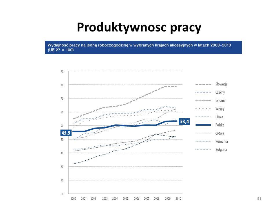 Produktywnosc pracy 31