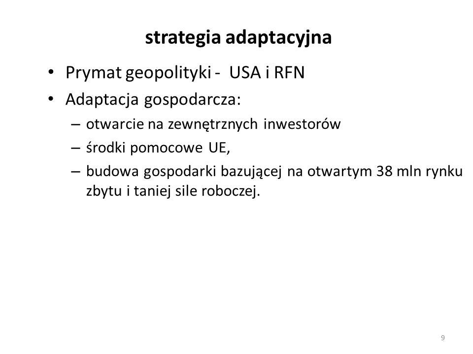 strategia adaptacyjna Prymat geopolityki - USA i RFN Adaptacja gospodarcza: – otwarcie na zewnętrznych inwestorów – środki pomocowe UE, – budowa gospodarki bazującej na otwartym 38 mln rynku zbytu i taniej sile roboczej.