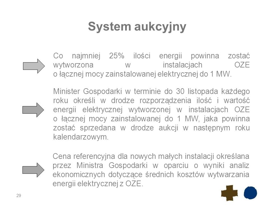29 System aukcyjny Co najmniej 25% ilości energii powinna zostać wytworzona w instalacjach OZE o łącznej mocy zainstalowanej elektrycznej do 1 MW. Min