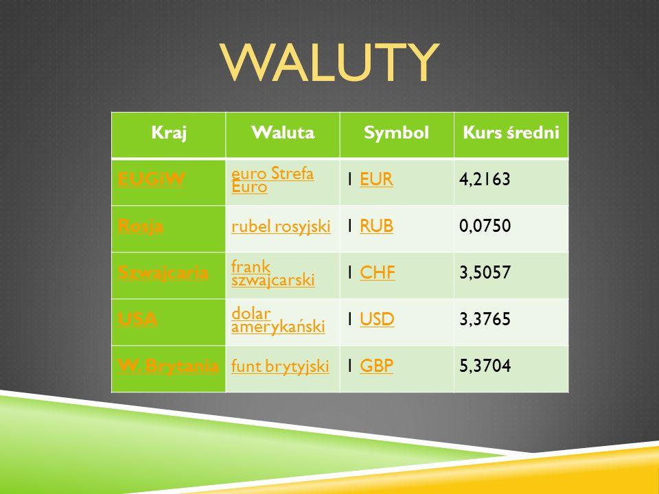 WALUTY KrajWalutaSymbolKurs średni EUGiW euro Strefa Euro 1 EUREUR4,2163 Rosjarubel rosyjski1 RUBRUB0,0750 Szwajcaria frank szwajcarski 1 CHFCHF3,5057