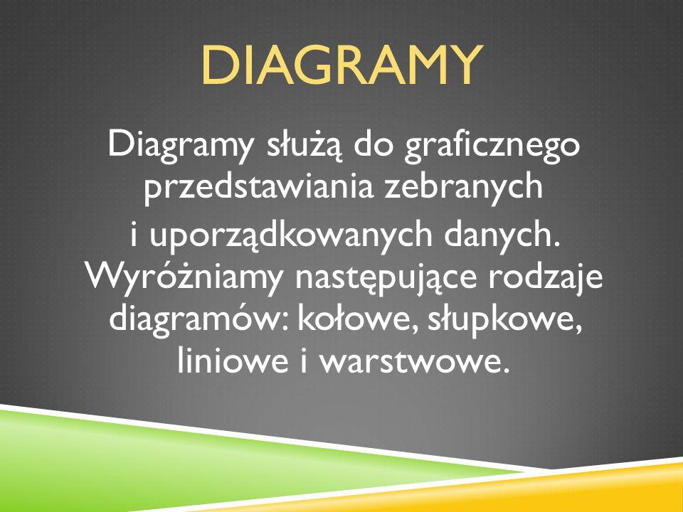 DIAGRAMY Diagramy służą do graficznego przedstawiania zebranych i uporządkowanych danych. Wyróżniamy następujące rodzaje diagramów: kołowe, słupkowe,