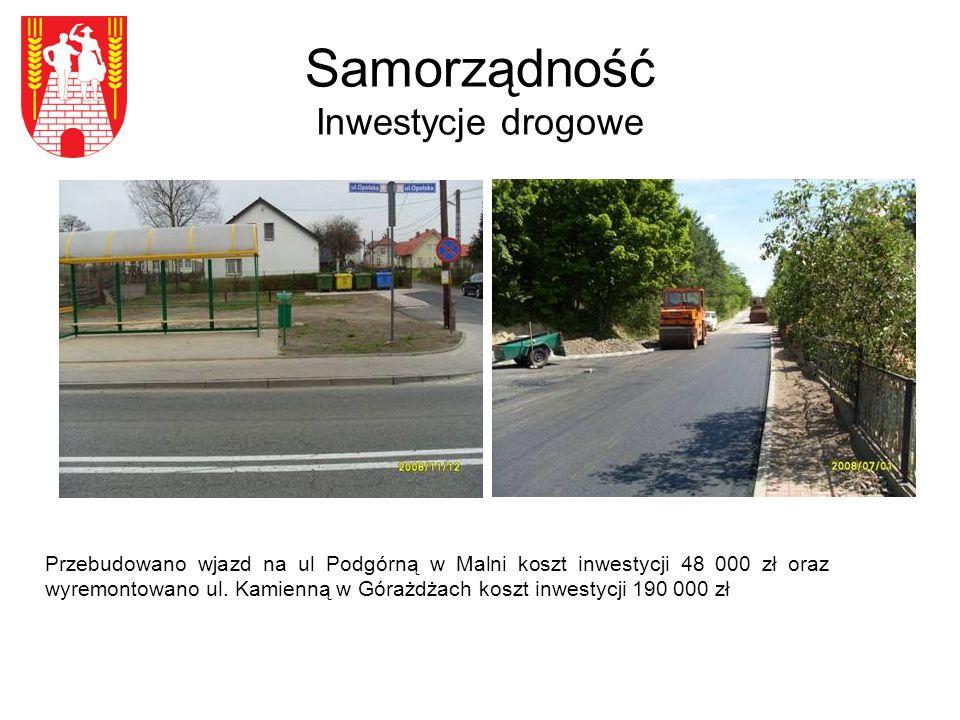 Samorządność Inwestycje drogowe Przebudowano wjazd na ul Podgórną w Malni koszt inwestycji 48 000 zł oraz wyremontowano ul.