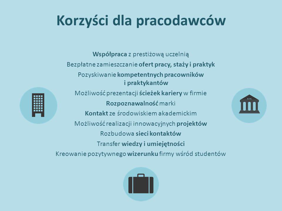 Korzyści dla pracodawców Współpraca z prestiżową uczelnią Bezpłatne zamieszczanie ofert pracy, staży i praktyk Pozyskiwanie kompetentnych pracowników