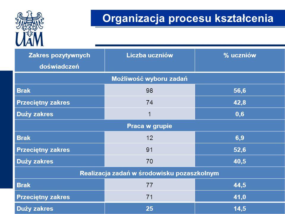 Zakres pozytywnych doświadczeń Liczba uczniów% uczniów Możliwość wyboru zadań Brak9856,6 Przeciętny zakres7442,8 Duży zakres10,6 Praca w grupie Brak12