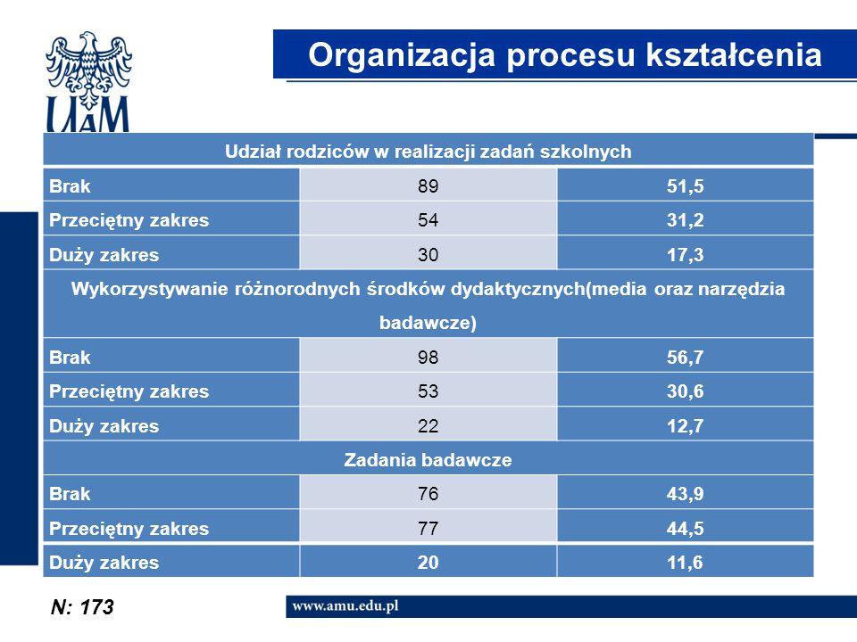 N: 173 Organizacja procesu kształcenia Udział rodziców w realizacji zadań szkolnych Brak8951,5 Przeciętny zakres5431,2 Duży zakres3017,3 Wykorzystywan